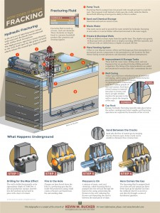 KMRucker_Fracking_Infographic_2015